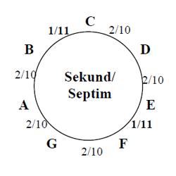 Diatonischer Sekund/Septim Zirkel