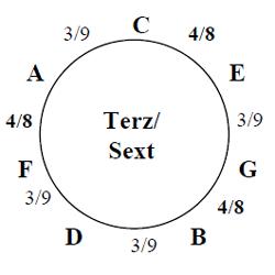 Diatonischer Terz/Sext Zirkel