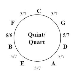Diatonischer Quart/Quint Zirkel